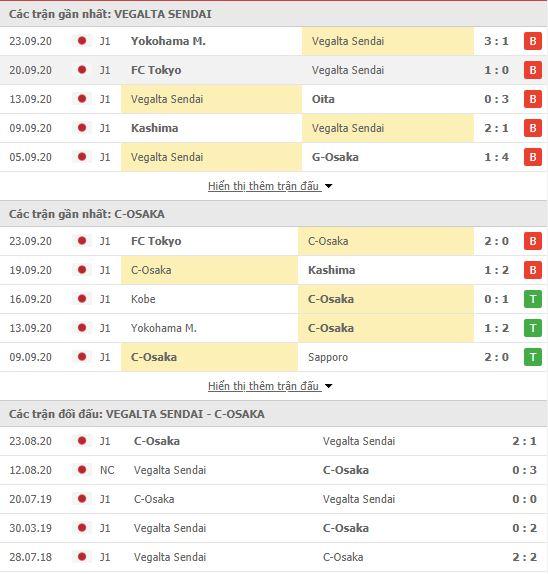 Thành tích đối đầu Vegalta Sendai vs Cerezo Osaka