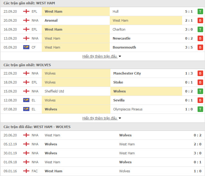 Thành tích đối đầu West Ham vs Wolves