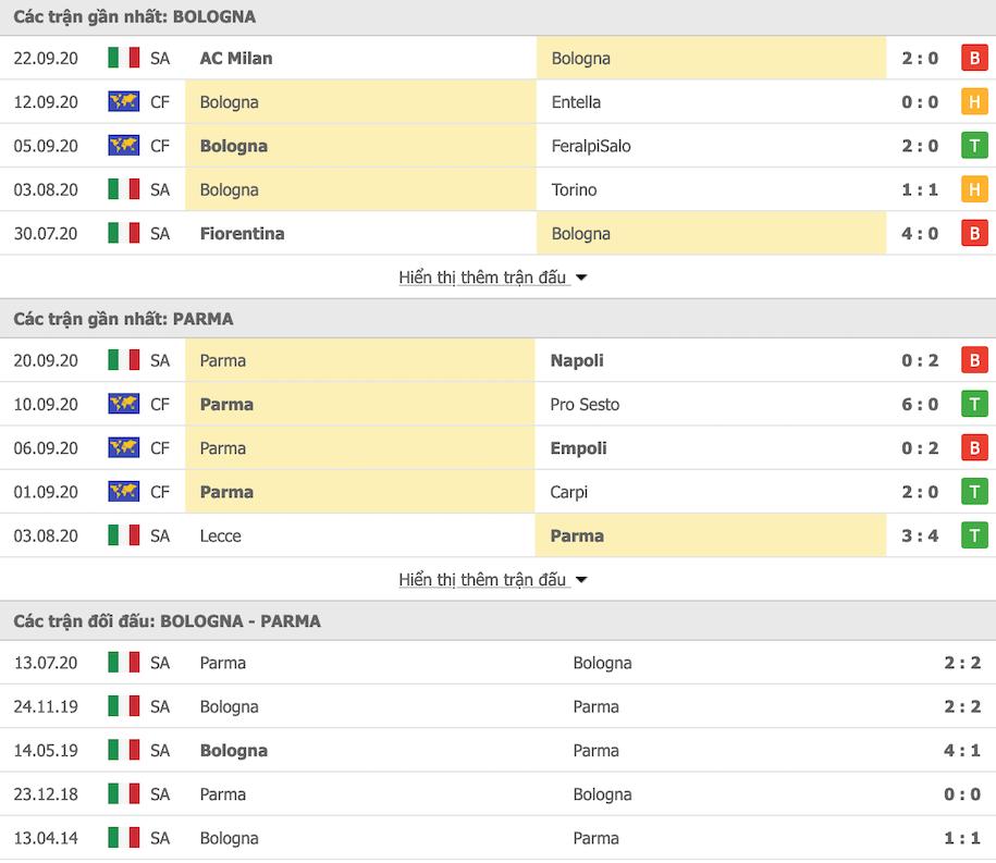Thành tích đối đầu Bologna vs Parma