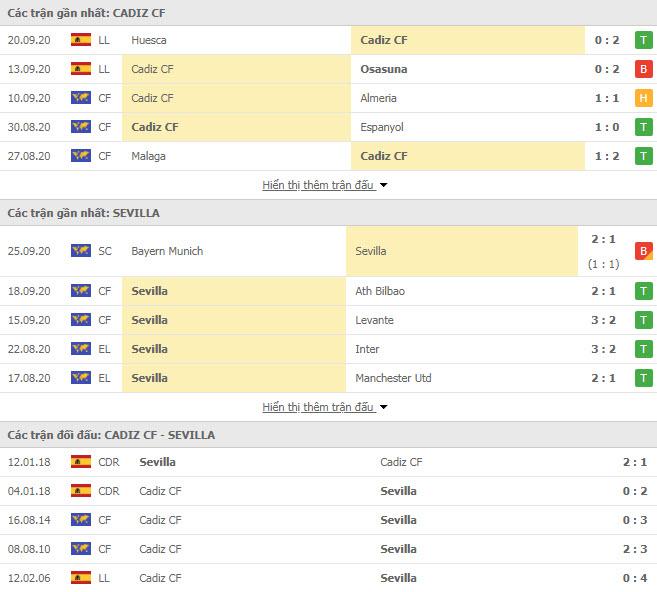 Thành tích đối đầu Cadiz vs Sevilla