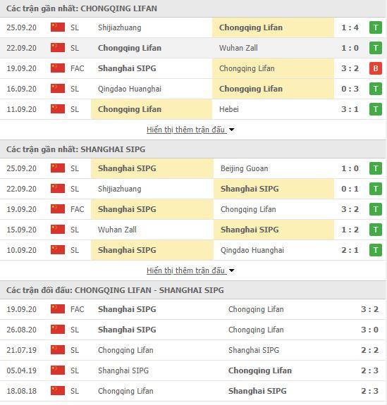 Thành tích đối đầu Chongqing SWM vs Shanghai SIPG