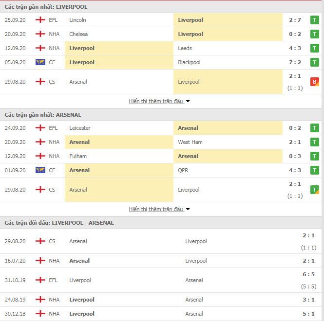 Thành tích đối đầu Liverpool vs Arsenal
