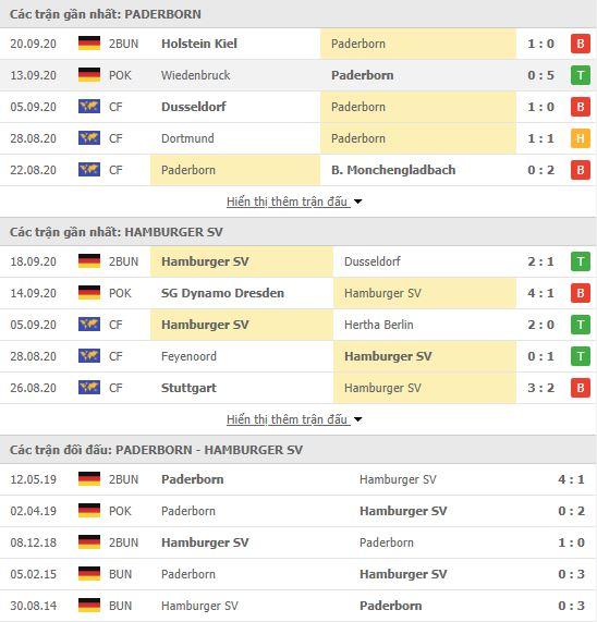 Thành tích đối đầu Paderborn vs Hamburger