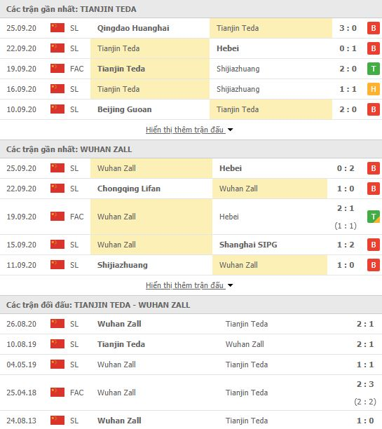 Thành tích đối đầu Tianjin Teda vs Wuhan Zall