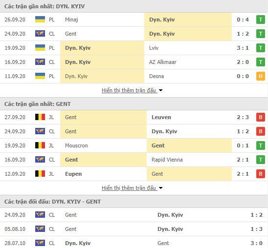 Thành tích đối đầu Dynamo Kiev vs Gent