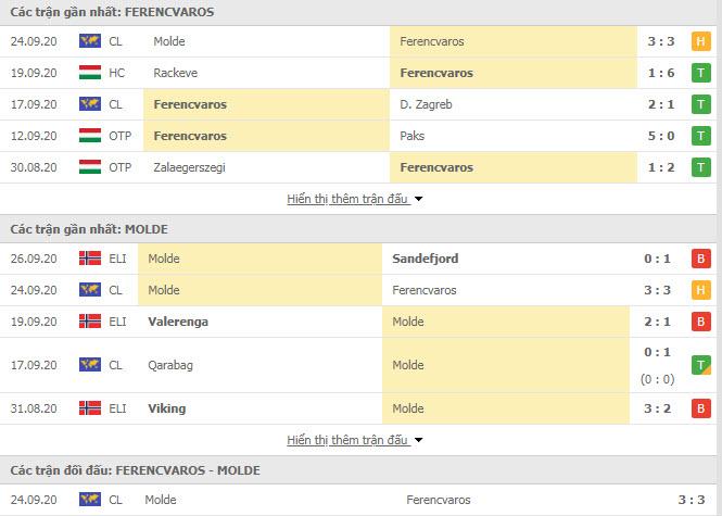 Thành tích đối đầu Ferencvarosi vs Molde