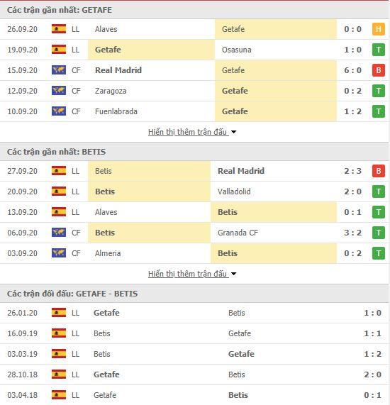 Thành tích đối đầu Getafe vs Real Betis
