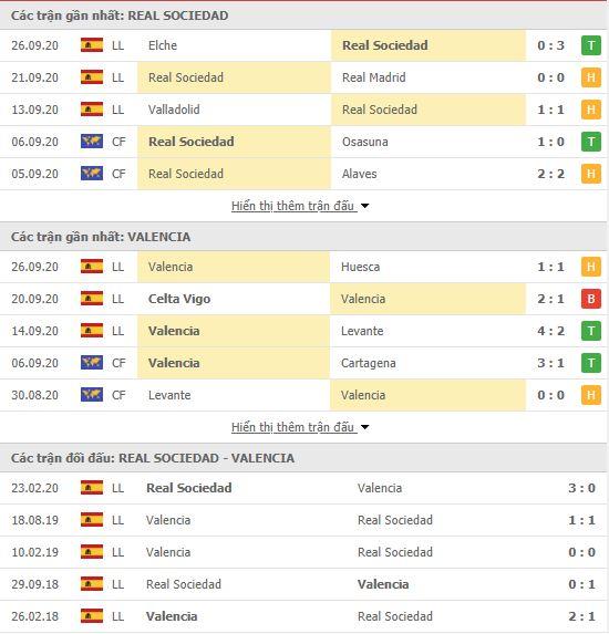 Thành tích đối đầu Real Sociedad vs Valencia