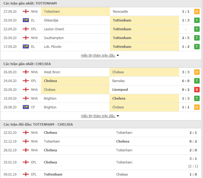 Thành tích đối đầu Tottenham vs Chelsea