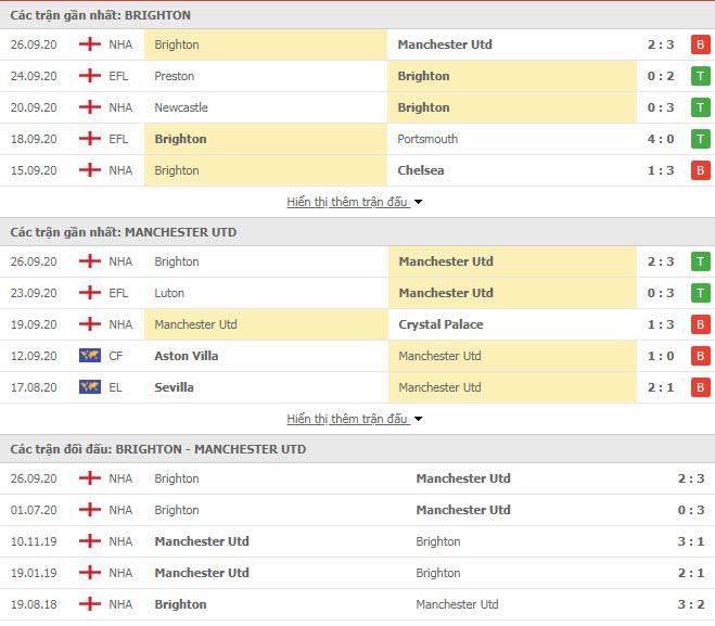 Thành tích đối đầu Brighton vs MU