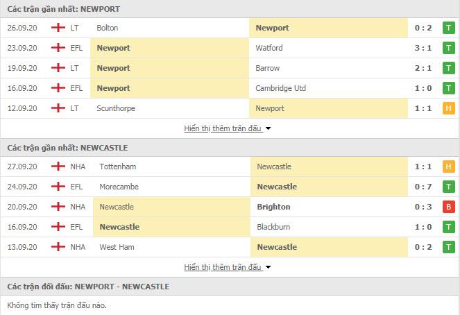 Thành tích đối đầu Newport County vs Newcastle