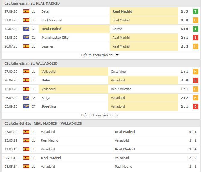 Thành tích đối đầu Real Madrid vs Valladolid