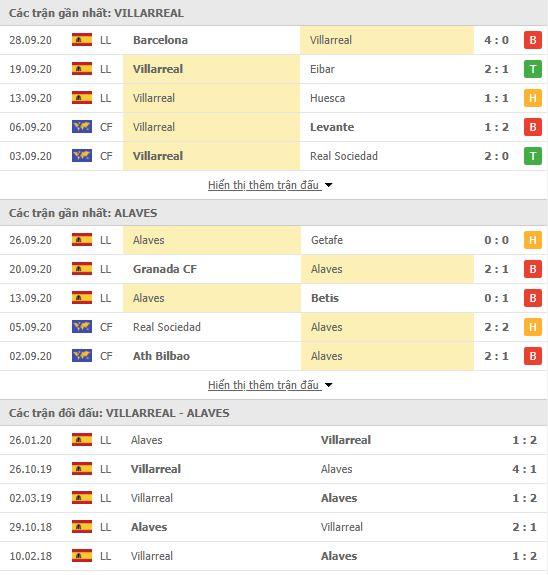 Thành tích đối đầu Villarreal vs Alaves