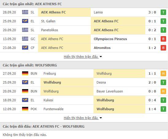 Thành tích đối đầu AEK Athens vs Wolfsburg