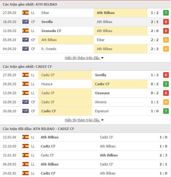 Thành tích đối đầu Athletic Bilbao vs Cadiz
