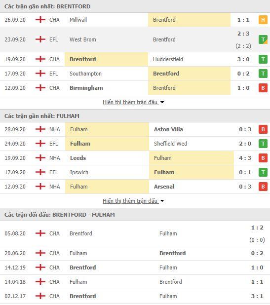 Thành tích đối đầu Brentford vs Fulham