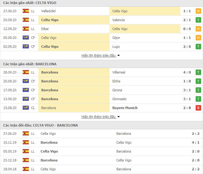 Thành tích đối đầu Celta Vigo vs Barcelona