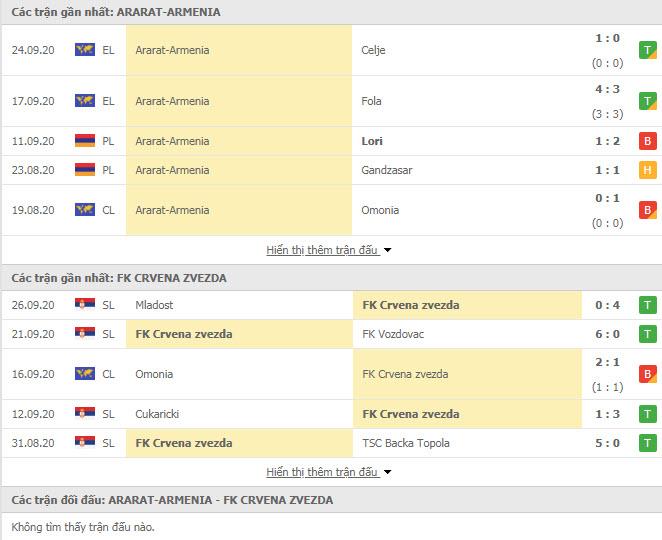 Thành tích đối đầu FC Ararat-Armenia vs Crvena Zvezda