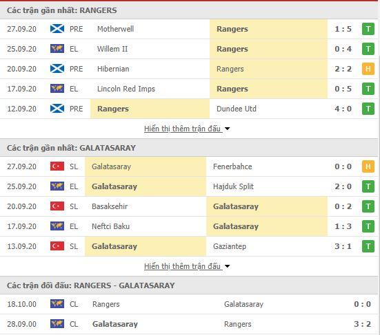 Thành tích đối đầu Rangers FC vs Galatasaray