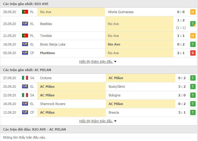 Thành tích đối đầu Rio Ave vs AC Milan