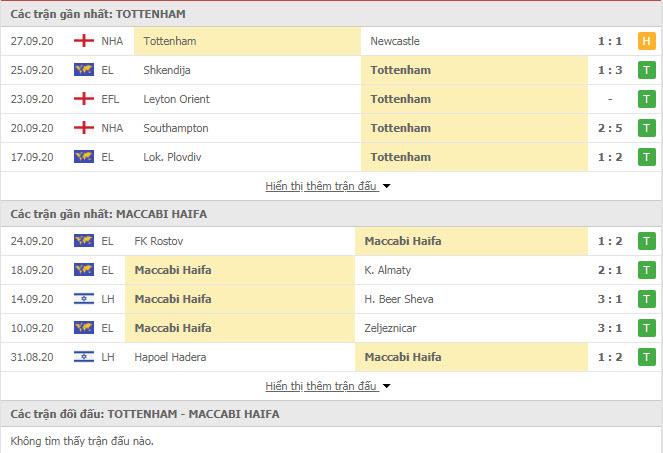 Thành tích đối đầu Tottenham vs Maccabi Haifa