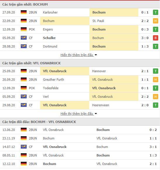 Thành tích đối đầu Bochum vs Osnabruck