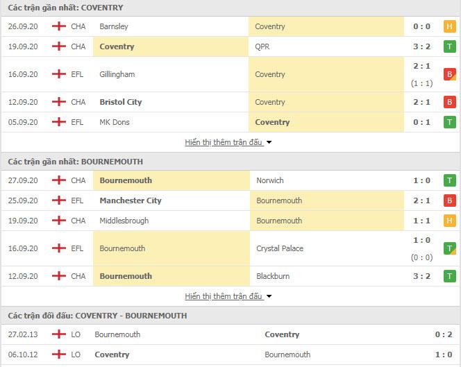 Thành tích đối đầu Coventry City vs Bournemouth