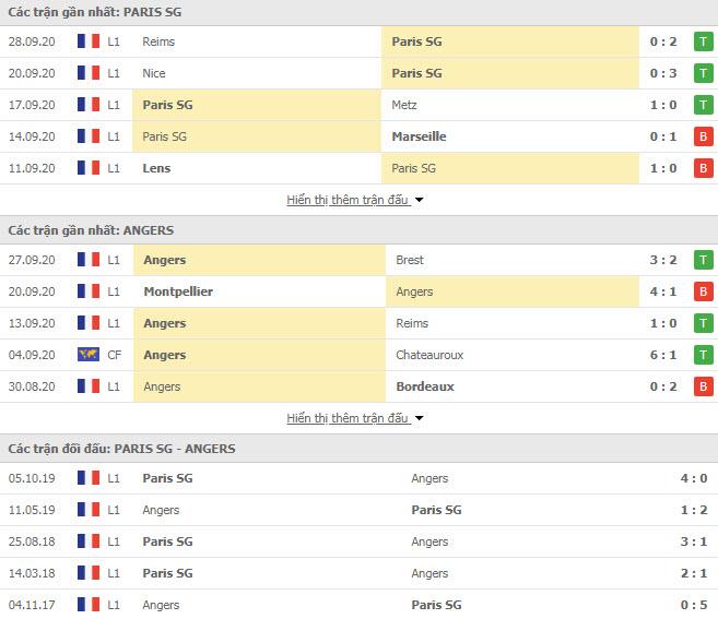 Thành tích đối đầu PSG vs Angers