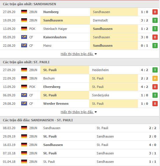 Thành tích đối đầu Sandhausen vs St Pauli