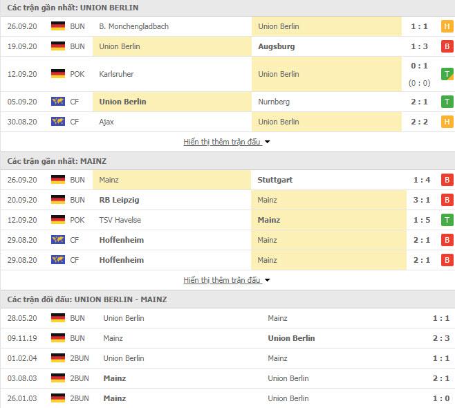 Thành tích đối đầu Union Berlin vs Mainz