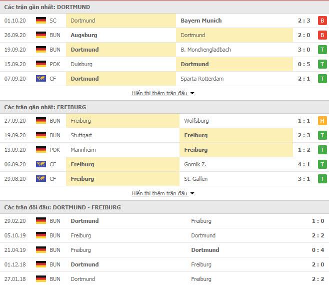 Thành tích đối đầu Dortmund vs Freiburg