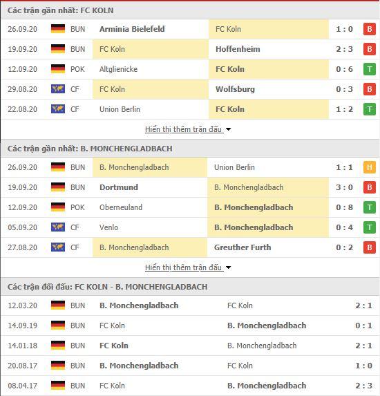 Thành tích đối đầu FC Koln vs Monchengladbach