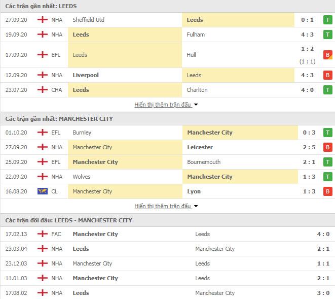 Thành tích đối đầu Leeds vs Man City
