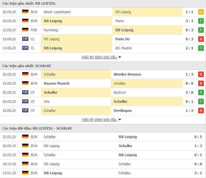 Thành tích đối đầu RB Leipzig vs Schalke