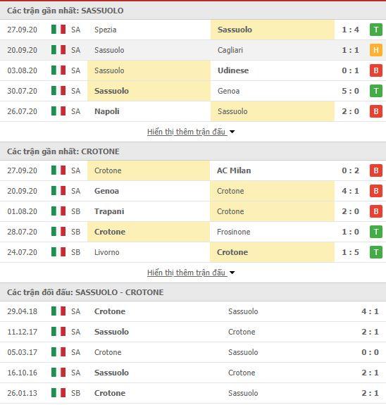 Thành tích đối đầu Sassuolo vs Crotone