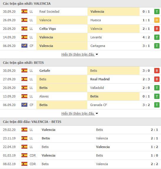 Thành tích đối đầu Valencia vs Real Betis