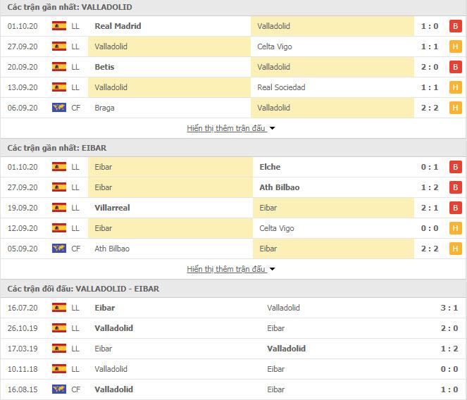 Thành tích đối đầu Valladolid vs Eibar