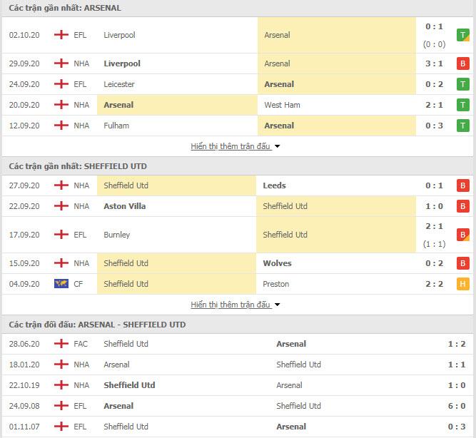 Thành tích đối đầu Arsenal vs Sheffield United