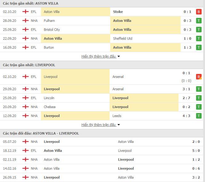 Thành tích đối đầu Aston Villa vs Liverpool