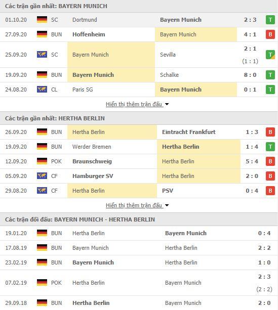 Thành tích đối đầu Bayern Munich vs Hertha Berlin