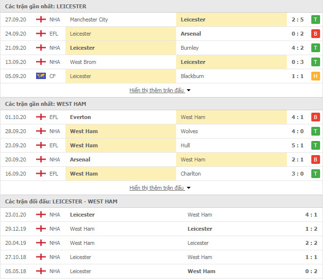 Thành tích đối đầu Leicester vs West Ham