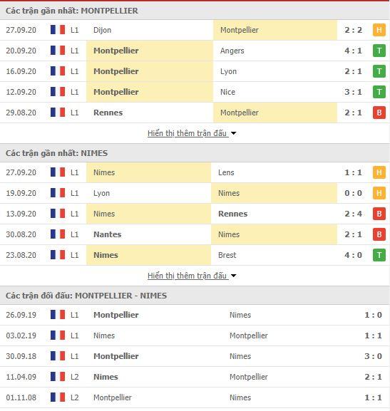 Thành tích đối đầu Montpellier vs Nimes