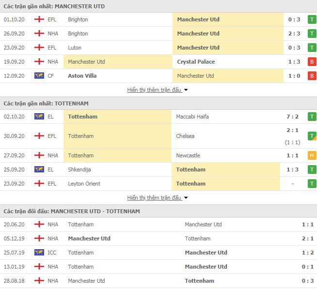 Thành tích đối đầu MU vs Tottenham