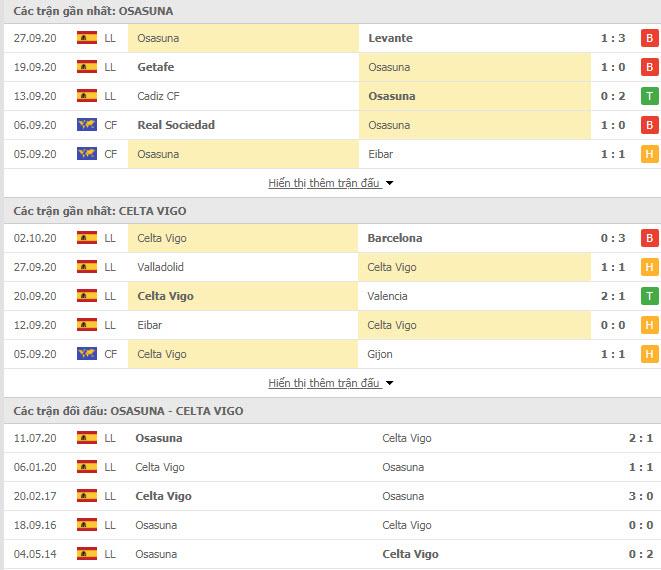 Thành tích đối đầu Osasuna vs Celta Vigo
