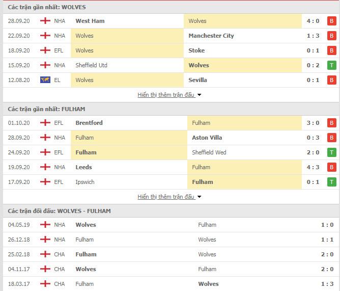 Thành tích đối đầu Wolves vs Fulham