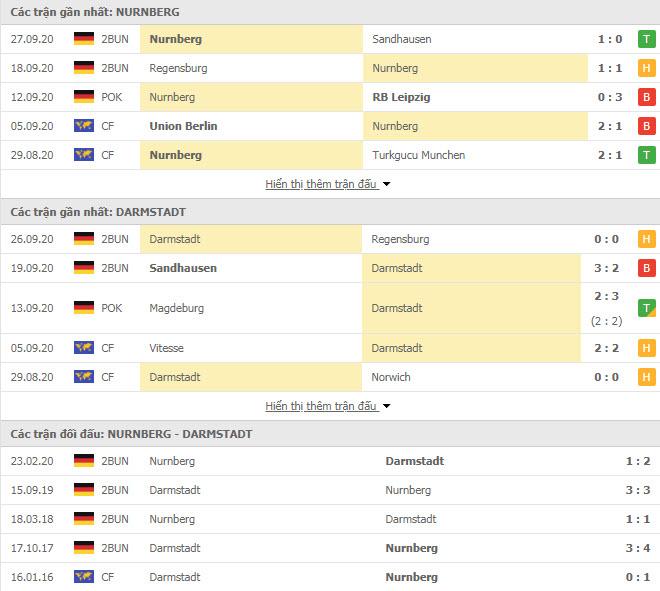 Thành tích đối đầu Nurnberg vs Darmstadt