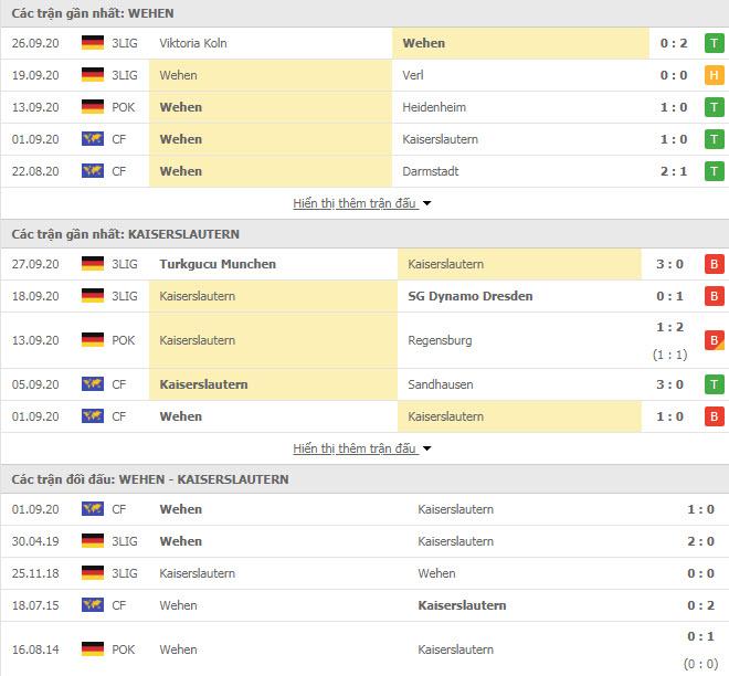 Thành tích đối đầu Wehen Wiesbaden vs Kaiserslautern