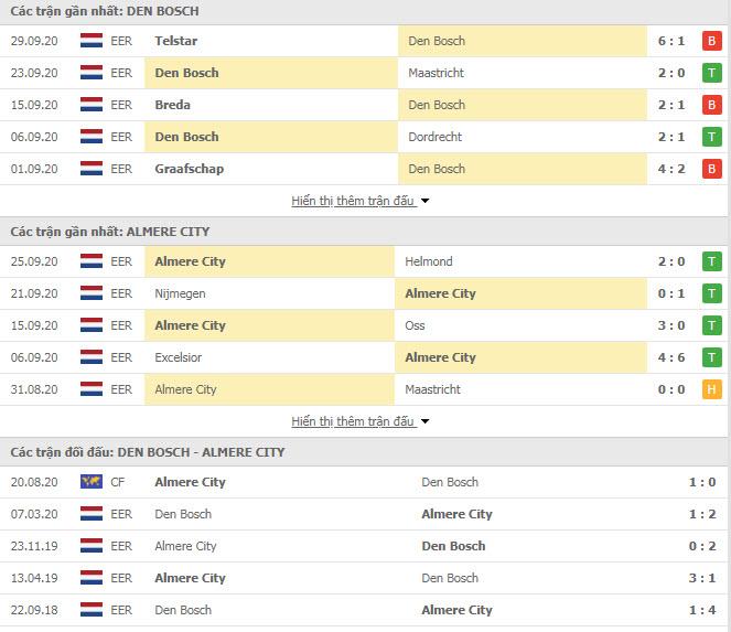 Thành tích đối đầu Den Bosch vs Almere City FC