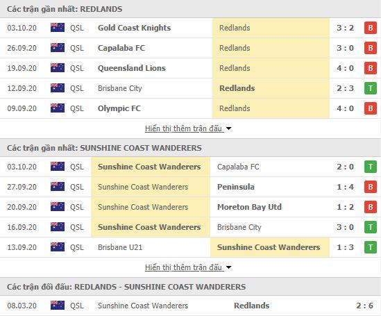 Thành tích đối đầu Redlands United vs Sunshine Coast Wanderers