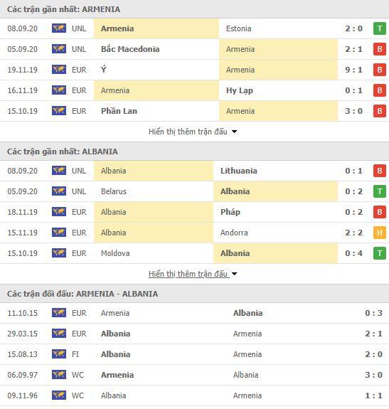 Thành tích đối đầu Armenia vs Albania